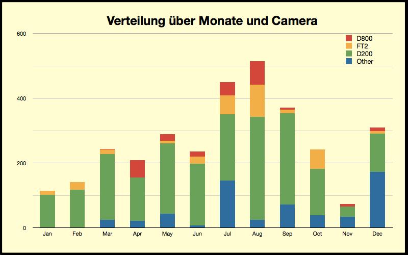 Verteilung über Monate